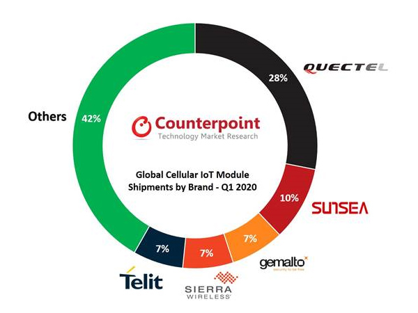 chart: global cellular iot module shipments by brand - Q1 2020