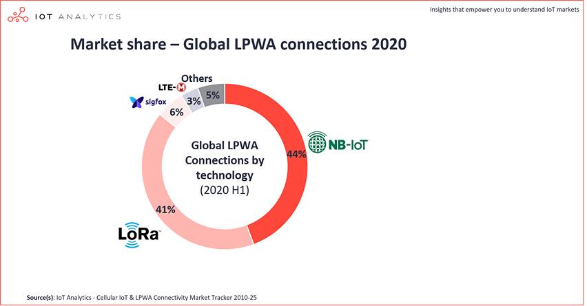 chart: global lpwa connections market share 2020