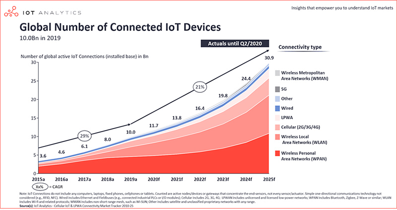 chart: global number of connected devices 2015-2025