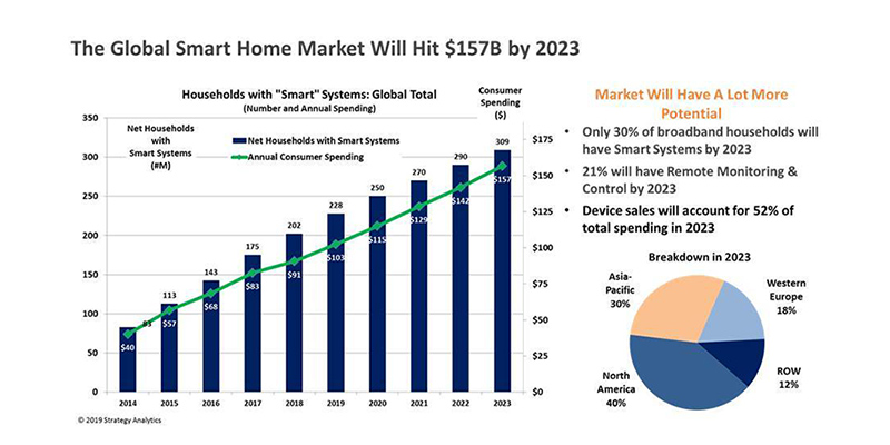 Strategy Analytics chart: global smart home market 2019