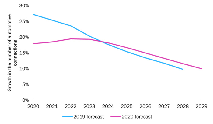 chart: 2019 and 2020 forecasts for growth in the number of automotive connections, worldwide, 2020–2029