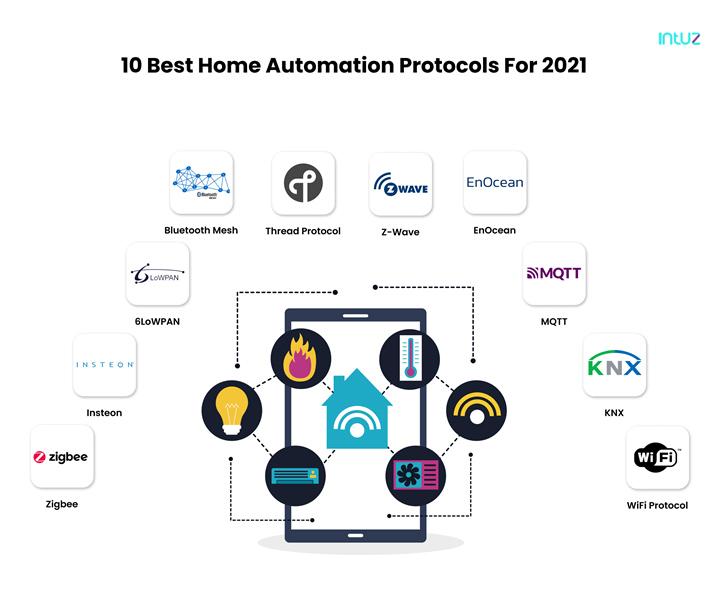 home automation protocols 2021