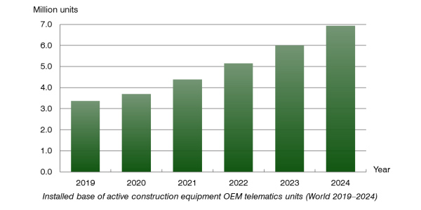 chart: installed base of active construction equipment oem telematics units World 2019-2024