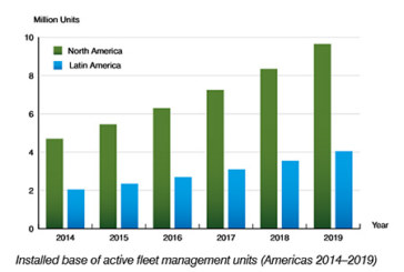 The installed base of fleet management systems in the Americas will exceed 13 million units by 2019