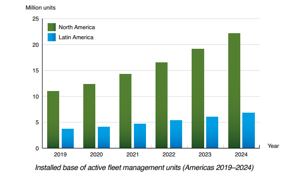 chart: installed base active fleet management units Americas 2019-2024