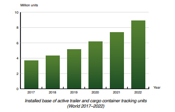 Berg Insight chart: installed base active trailer cargo container tracking units World 2017-2022