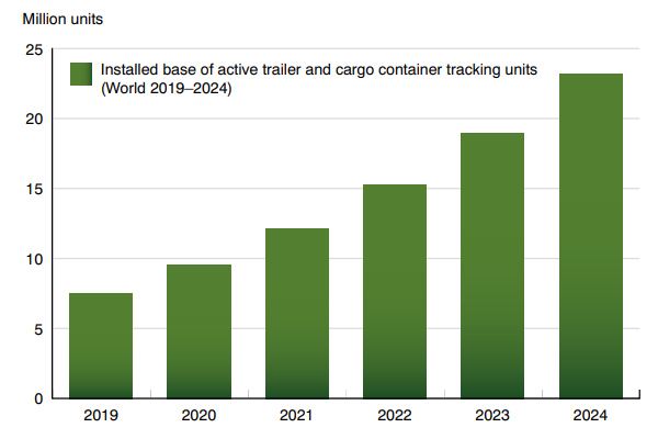 chart: installed base active trailer cargo contanier tracking units world 2019-2024