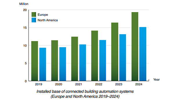 chart : installed base connected of building autoation systems EU and NAM 2019-2024