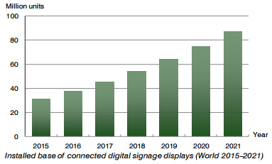 chart: installed base connected digital signage displays 2015-2021