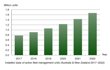 erg Insight chart: installed base fleet management units Australia and New Zealand 2017-2022