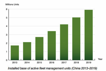 The installed base of fleet management systems in China will reach 5.9 million units by 2019