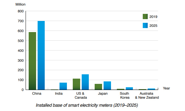Berg Insight chart: installed base of smart electricity meters Asia+NAM 2019-2025