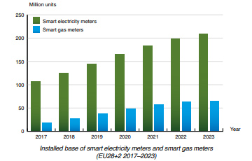 chart: installed base smart meters Europe 2017-2023
