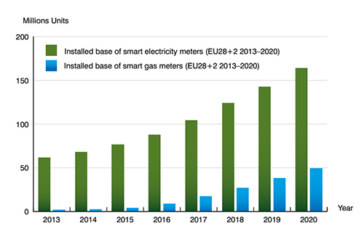 Berg Insight says 40 percent of Europe's gas customers will have smart meters by 2020