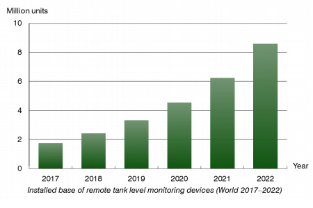 Berg Insight chart: installed base of tank level monitoring World 2017-2022