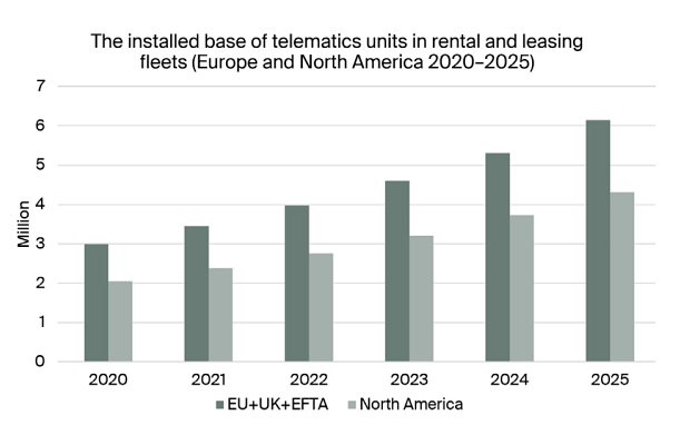 chart: installed base of telematics units in rental and leasing fleets (Europe and North America 2020-2025)