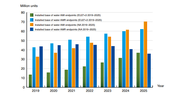 chart: installed base water AMI and AMR EU and NAM 2019-2025