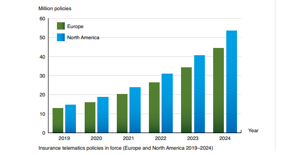 chart: insurance telematics policies in force EU and NAM 2019-2024