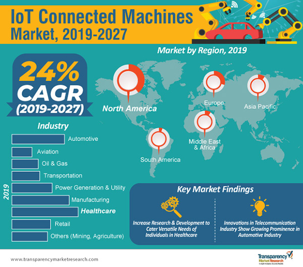 IoT-connected machines market infographic