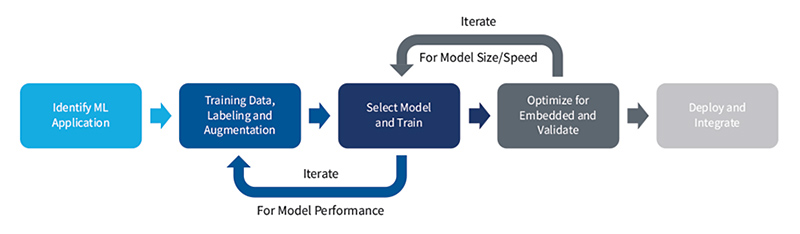 Iterations for optimization are a key part of ModusToolbox ML