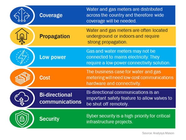 chart: key connectivity requirements for smart water and gas meters