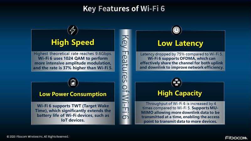 key features Fibocom WiFi 600 module