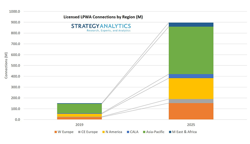 licensed LPWA connections by region 2019-2025