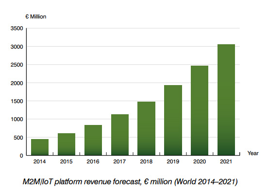 chart: m2m iot platforms revenue forecasts 2014-2021