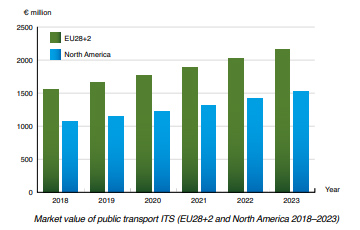 chart: market value public transport ITS 2018-2023