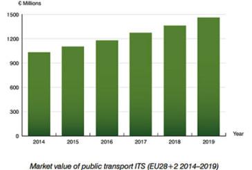Public transport ITS in Europe is a billion-euro market