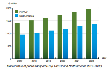 Chart: market value of public transport ITS (EU and NAM 2017-2022)