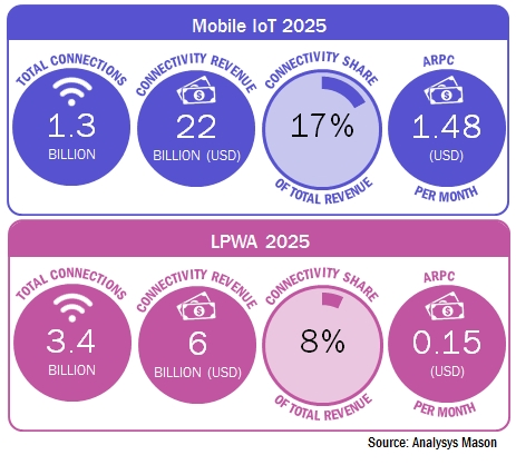 Analysys Mason infographic: mobile IoT 2025 (connections, revenue, connectivity share, ARPC)