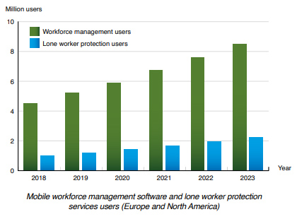 Chart: mobile workforce management software and lone worker protection services users EU and NA 2018-2023