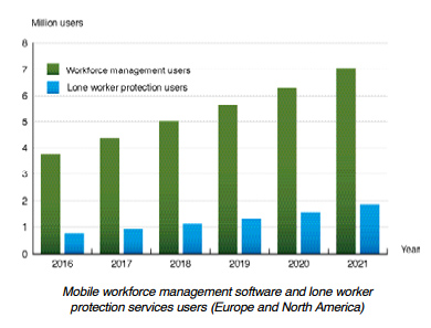 Berg Insight chart: mobile workforce solutions users