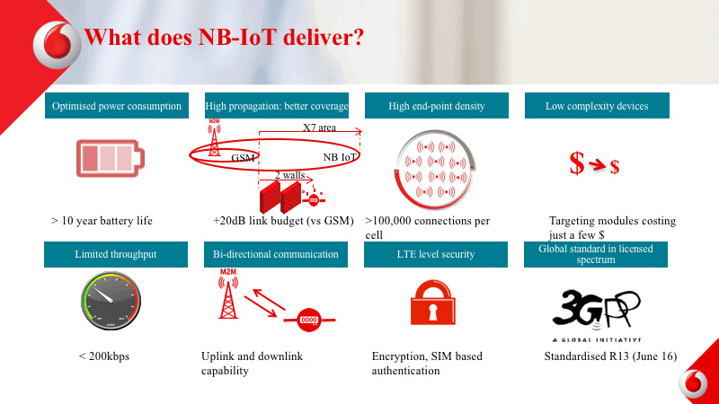Vodafone infographic: NB-IoT benefits