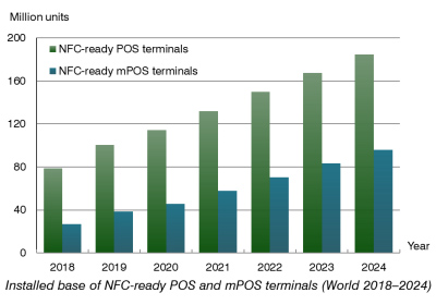 Chart: nfc-ready pos and mpos terminals World 2018-2024