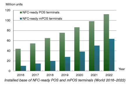 chart: installed base of nfc-ready pos and mpos terminals world