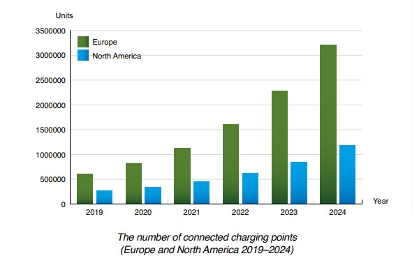 chart: number connected charging points EU+NAM 2019-2024