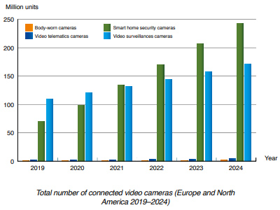 chart: total number of connected video cameras EU-NAM 2019-2024