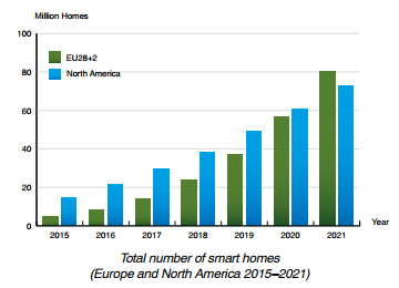 Berg Insight chart: nimber of smart homes Europe and North America 2015-2021