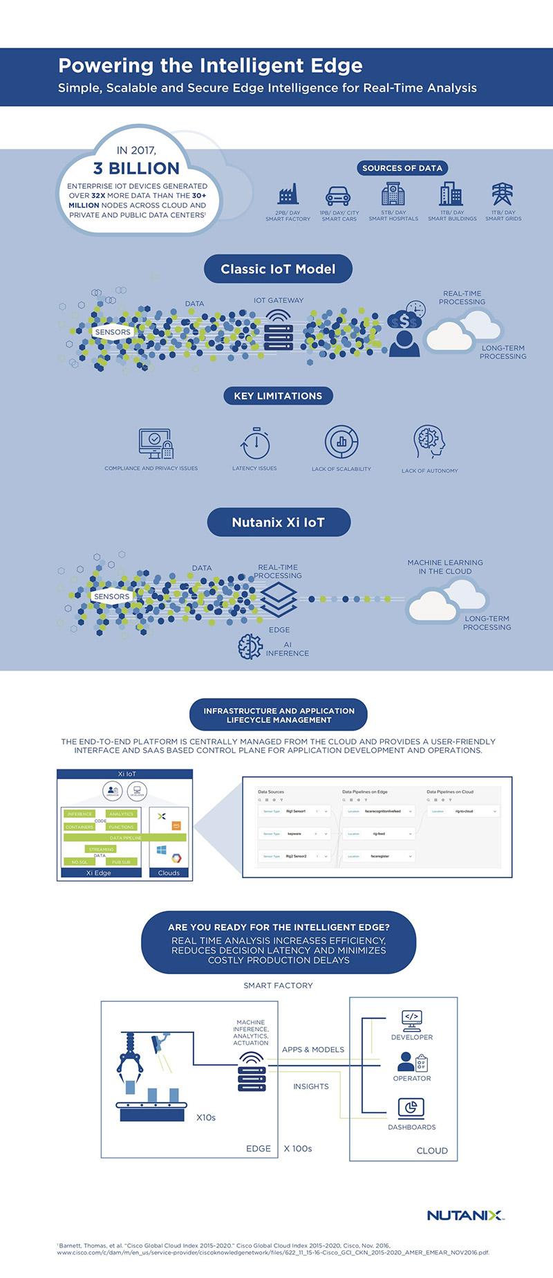 Nutanix IoT infographic