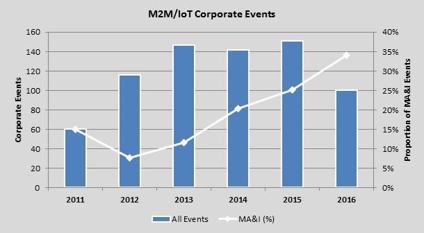 chart: m2m and iot corporate events 2011-2016
