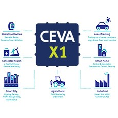 CEVA and NextG-Com Partner to offer Integrated LTE Cat-M1 and Cat-NB1 Solutions for Cost-Sensitive IoT applications