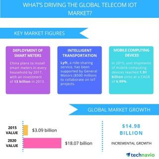 chart: IoT market drivers by Technavio