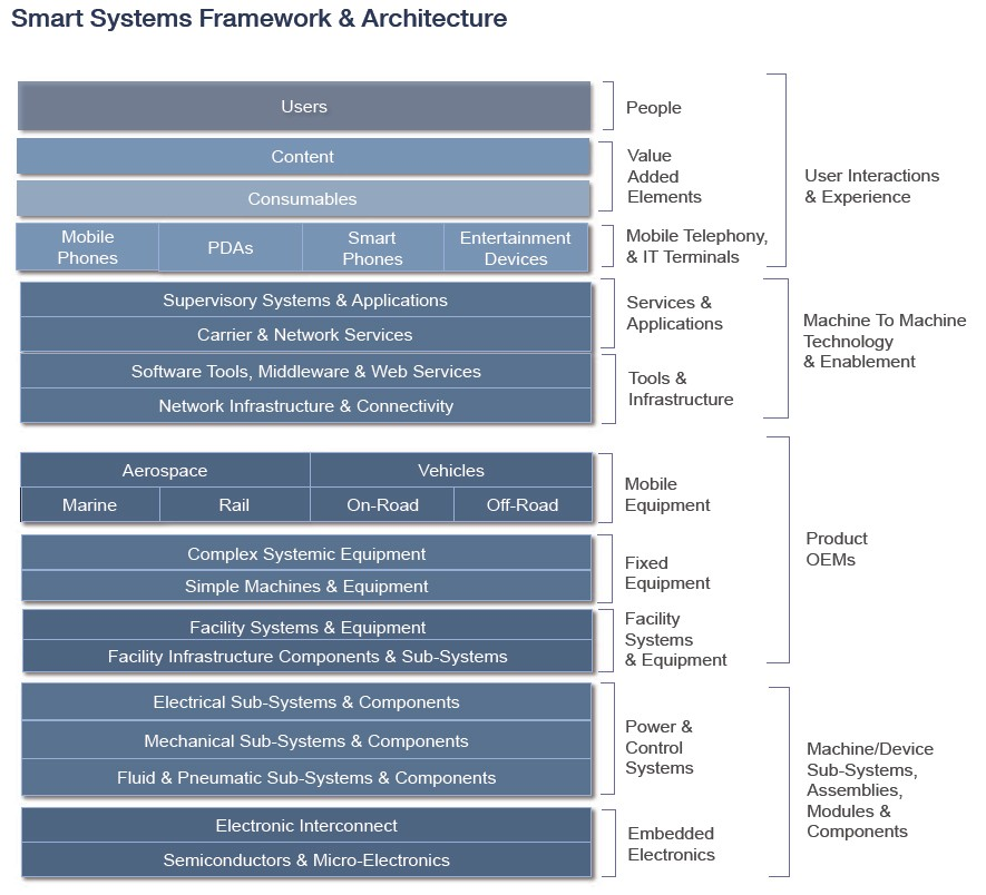 Smart Systems Framework & Architecture