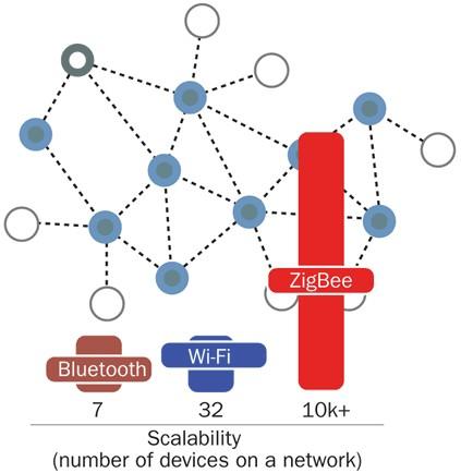 Ember ZigBee network