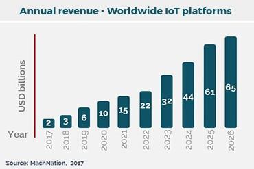 MachNation chart: annual revenue IoT platforms