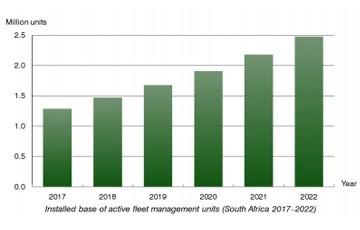fleet management units South Africa 2017-2022