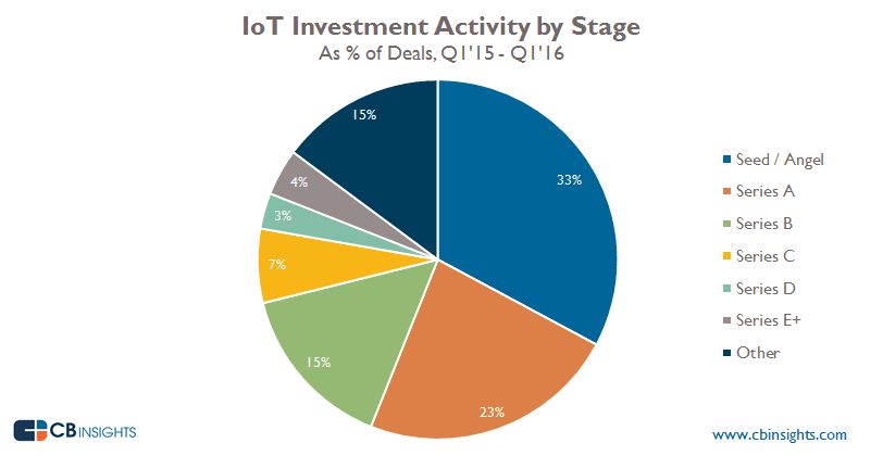 Chart: IoT investment activity by stage