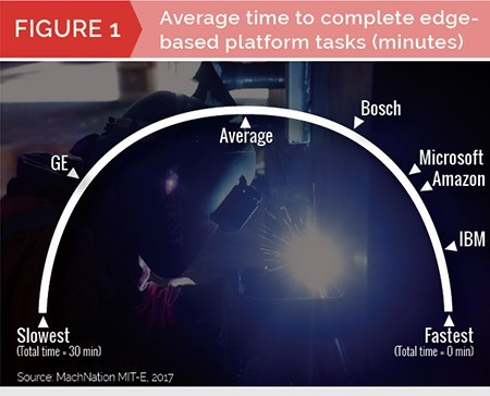 MachNation chart: average time to complete edge-based platform tasks